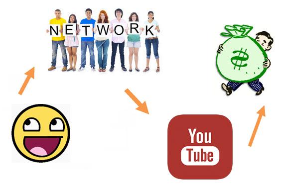 Схема заработка с медиа сетью