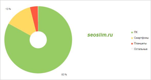 количество посещений блога с мобильных устройств