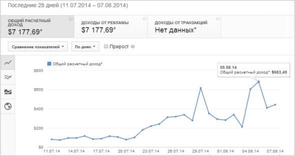 пример дохода YouTube