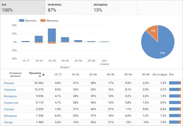 Демографические данные