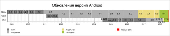 Все версии Андроид