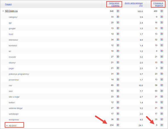 страницы WP-json в Яндекс Вебмастер