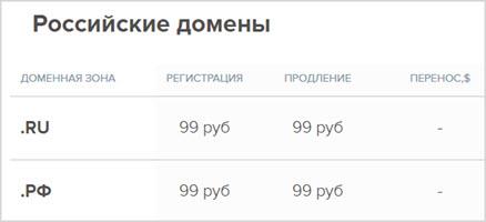 цены за домены .RU и .РФ