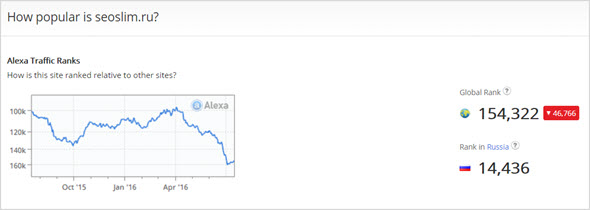 рейтинг сайта по Alexa Rank