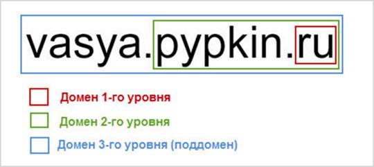 уровни доменных имен