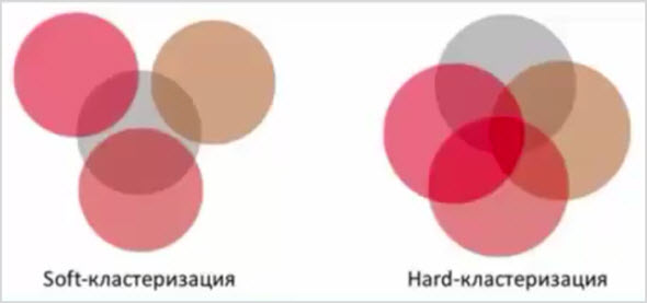 примеры вида Soft и Hard