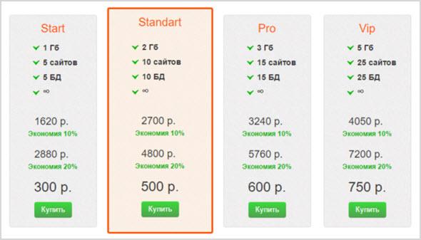 цены на ssd хостинг