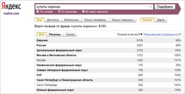 Яндекс подбор слов регионы