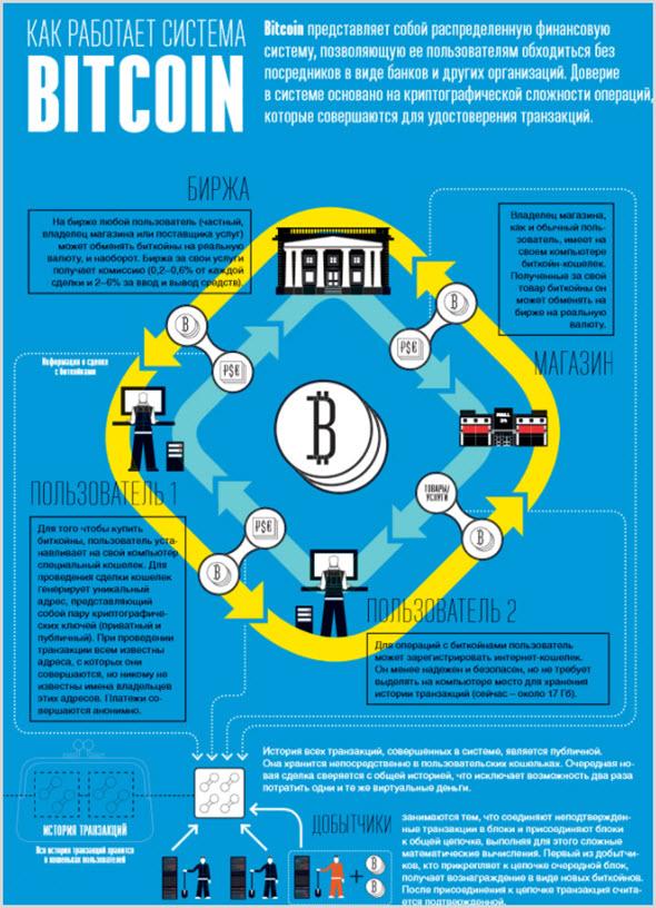 инфографика работа Биткоин