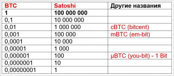 количество биткоина и сатош