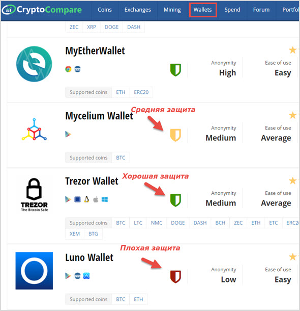 рейтинг от cryptocompare