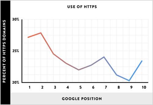 Значение https сайтов в выдаче