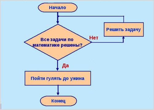 Как работает цикл