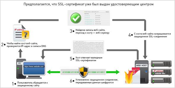 Как работает ССЛ