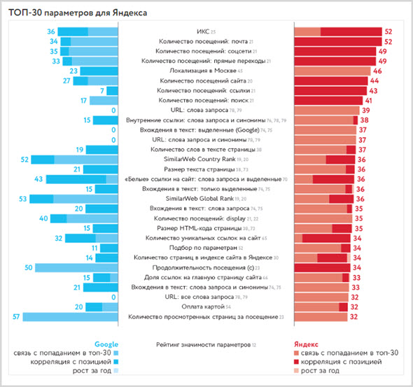 факторы ранжирования в Яндекс