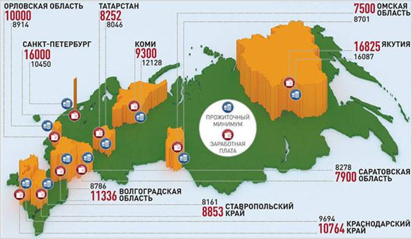 Размер минималки в России