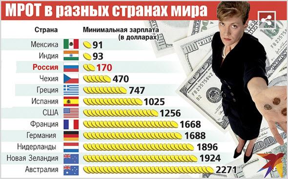 Мрот по всем странам