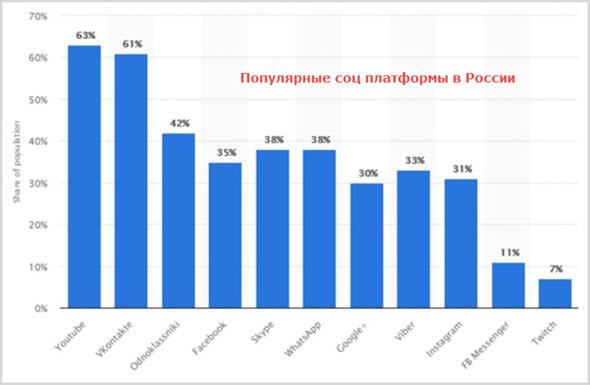 Популярность соц сетей в России