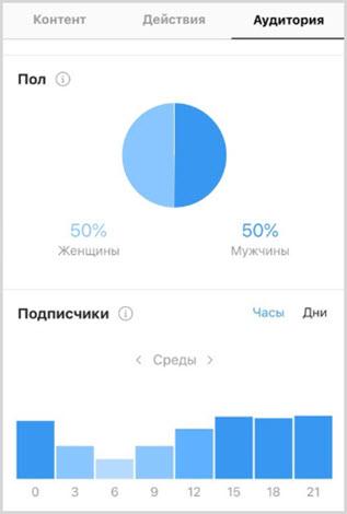 Данные по аудитории профиля