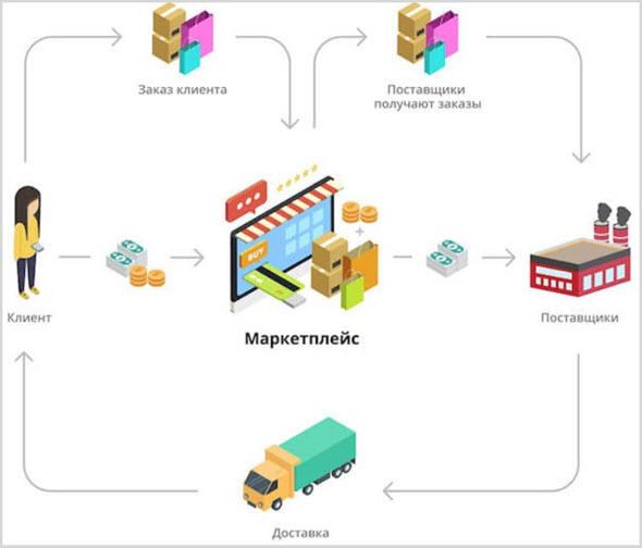 Схема работы торговых площадок