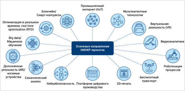 Области развития технологий
