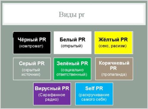 Каким бывает PR