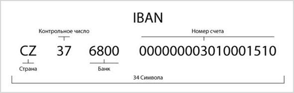 Расшифровка кода iban
