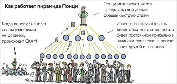 Как работает пирамида