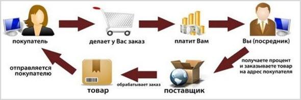 Круговорот товаров