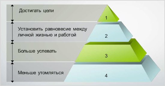 Пирамида времени