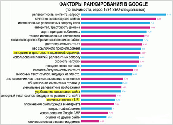 Что надо Гуглу