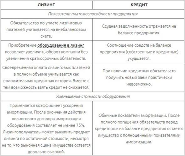 Сравнение понятий