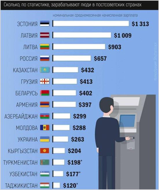 Доходы в странах