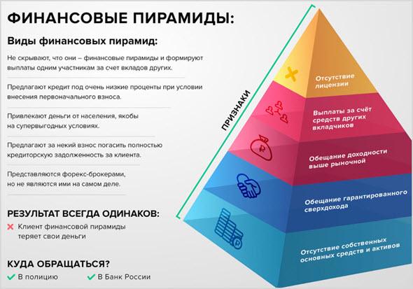 Что такое финансовые пирамиды