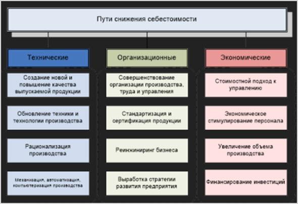 Методы снижения показателя