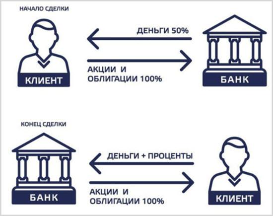 Схема прибыли