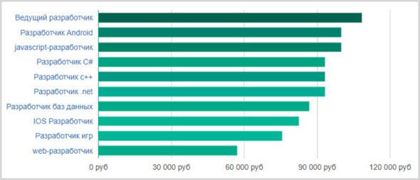 Сколько получают программисты в России