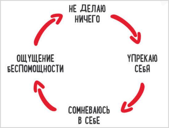 Цикл протекания состояния лени