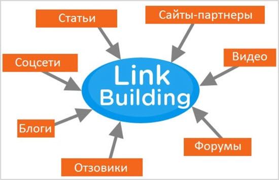 Что такое линк билдинг