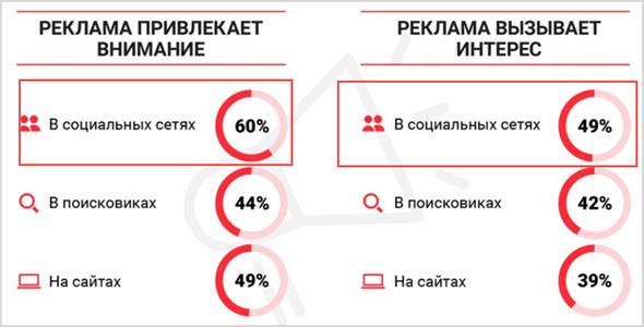 Данные по рекламным компаниям