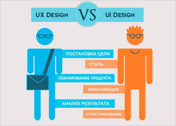 Кто такие UI и UX дизайнеры