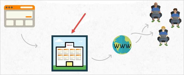 Как работает сайт