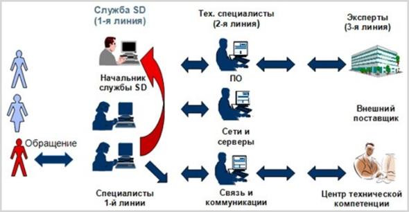 Схема Suppotr