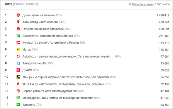 Сайты liveinternet