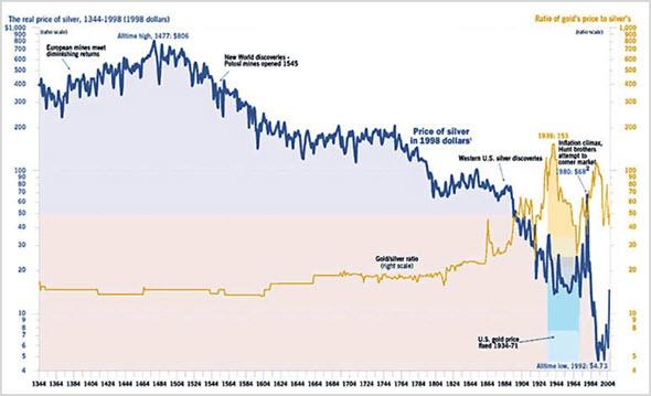Стоимость Ag по годам