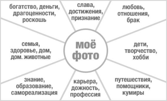 Карте целей