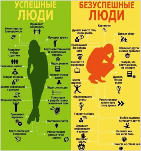 Отличия богатых от бедных