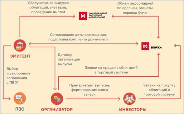 Схема размещения облигаций